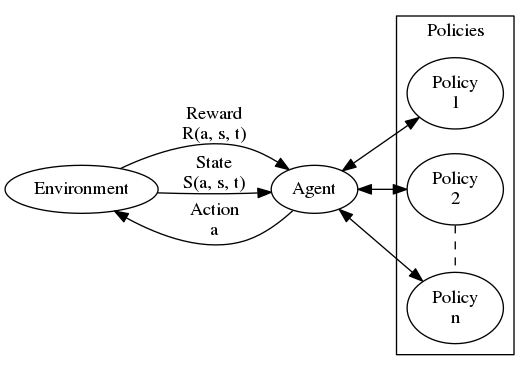 plot of the reinforcement learning loop